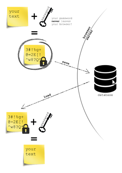 ProtectedText-explain